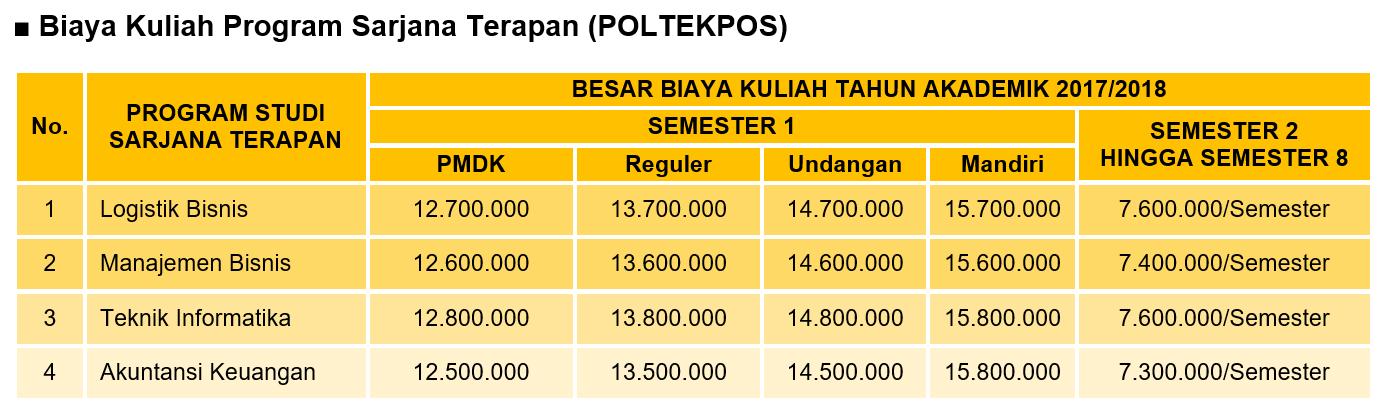 biaya-kuliah-program-d4-poltekpos-1
